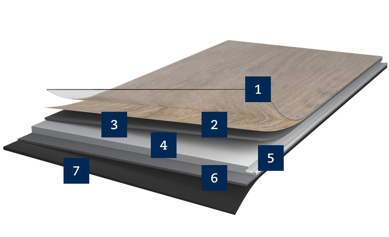 Mehrschichtaufbau des Designbodens Multilayer Plus von Strong SPC von HWZ